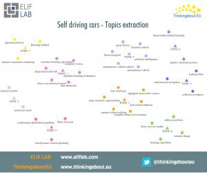 Elif Lab - Arxiv - Self Driving topics