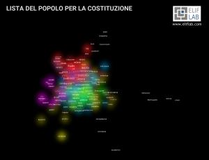 Elif Lab - Programma LISTA DEL POPOLO PER LA COSTITUZIONE - Elezioni 2018
