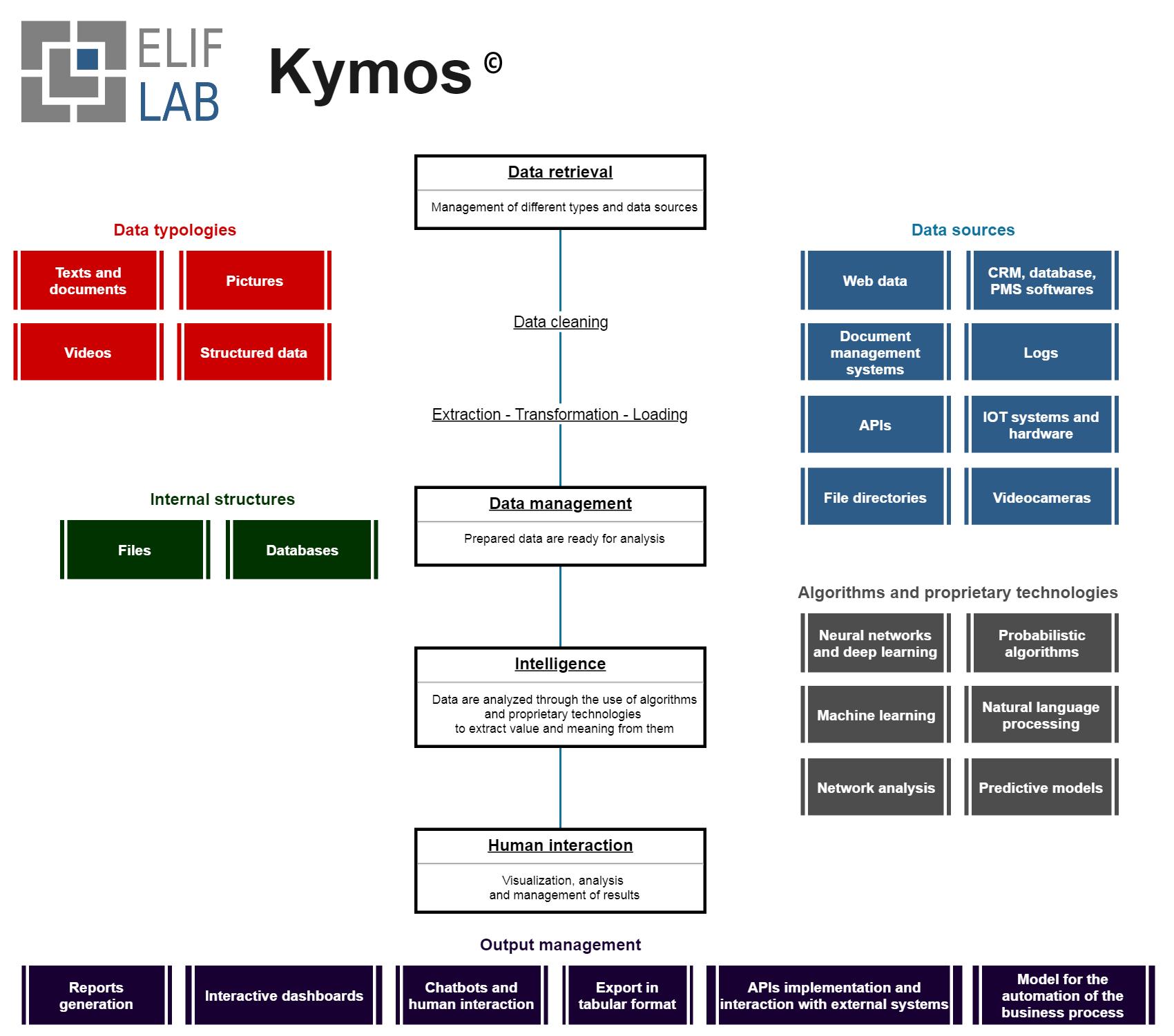 Kymos Elif Lab